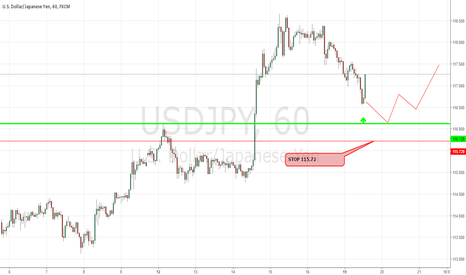 USDJPY: USDJPY Strength To Continue After Minor Pullback