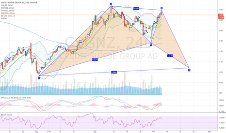CSGN: CSGNZ Credit Suisse potential bullish bat pattern on 4H