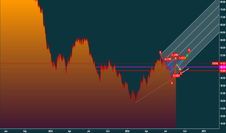 USOIL: Crude
