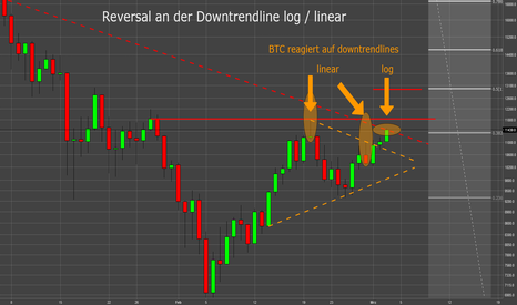 BTCUSD:  Log. Skalierung vs. Linearer Skalierung (vs. Sentiment)