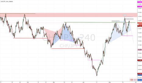 CHFJPY: Shoulder-Head-Shoulder @ Resistance