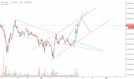 VTCBTC: Rising Wedge VTCBTC