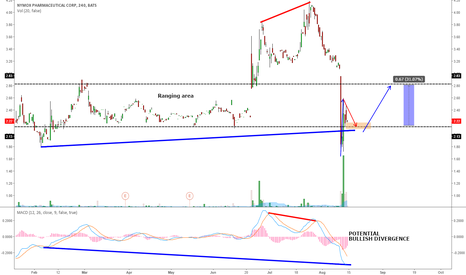 NYMX: NYMX - POTENTIAL BOUNCE ON THIS LEVEL AFTER THE PREVIOUS DROP