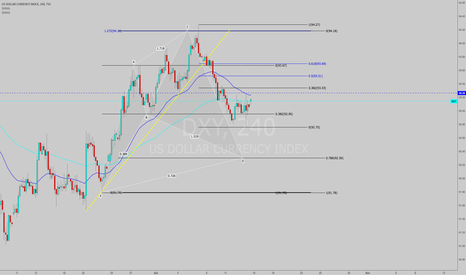 DXY: DXY Analysis  Bullish Cypher