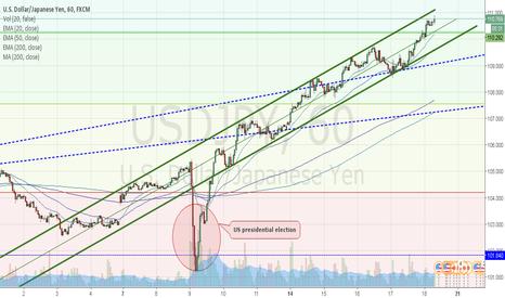USDJPY: USD/JPY Ascending Channel