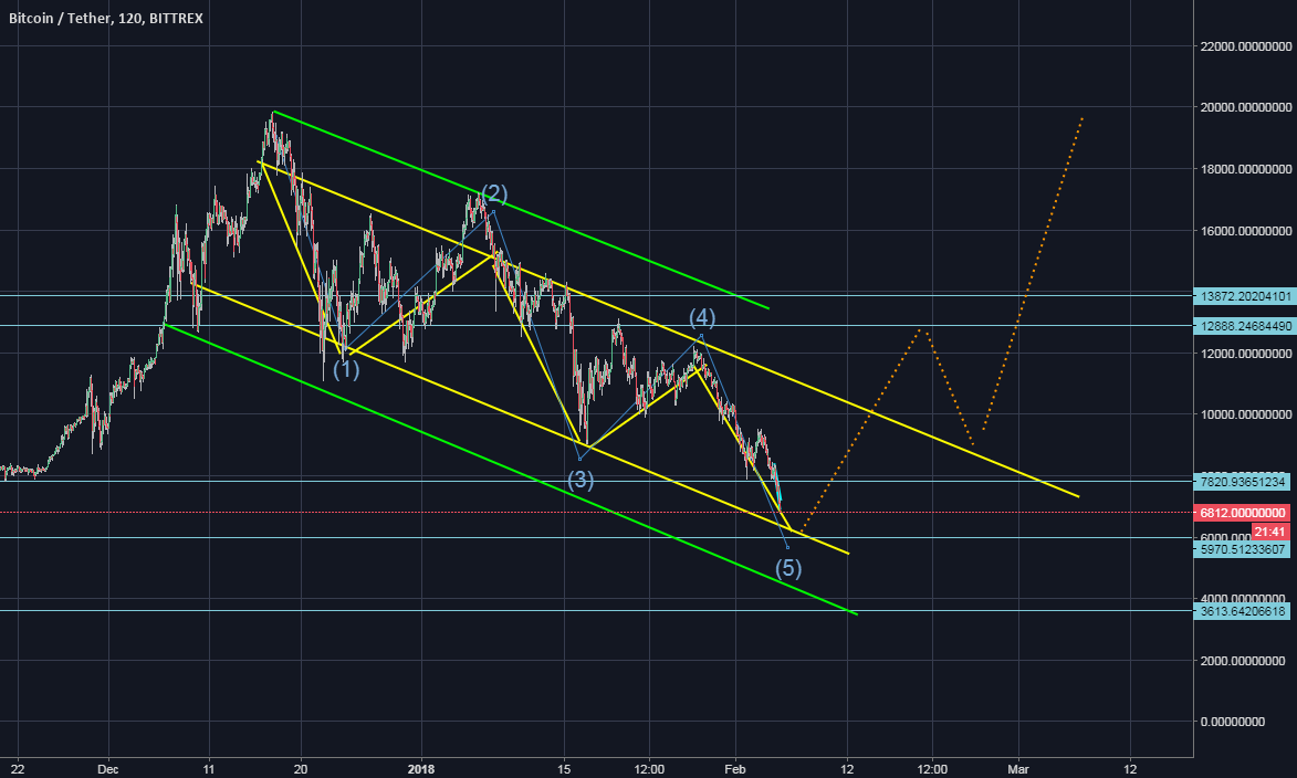 Bitcoin possible reversal soon!