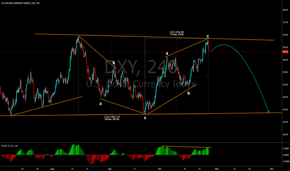 DXY: DXY Reversal Forecast