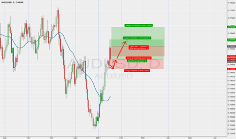 AUDUSD: AUSSIE long add-on trade