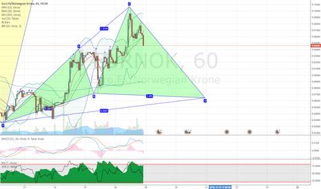 EURNOK: EURNOK potential bullish cypher pattern on hourly chart