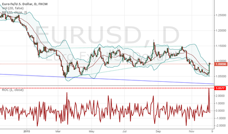 EURUSD: EURUSD Rallies on an ECB QE Upgrade Before NFPs?