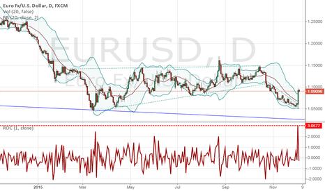 EURUSD: EURUSD Rallies on an ECB QE Upgrade Before NFPs?
