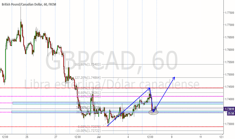 GBPCAD: GBPCAD NEW TRADE