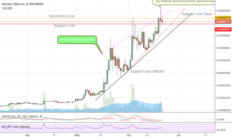 SCBTC: SC Analysis and Movements at its Best