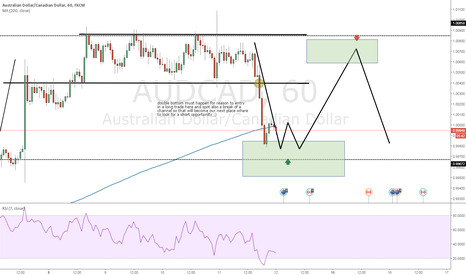 AUDCAD: double opportunity here