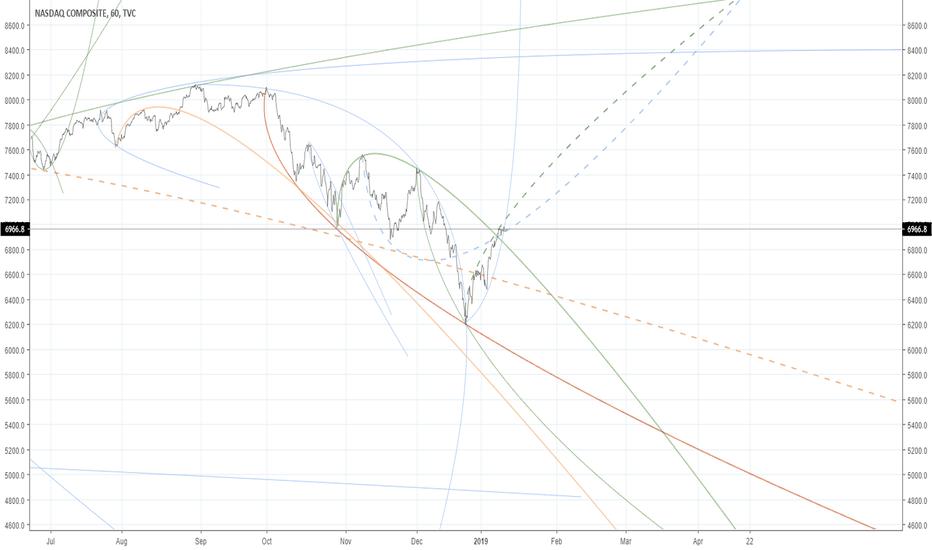 IXIC: NASDAQ  a big picture.