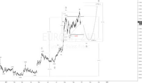 EURCHF: $EUR vs $CHF 4H Chart 5-wave sequence completion|#eur #chf #fx