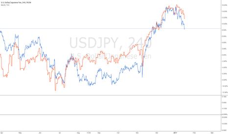 USDJPY: #USDJPY #Nikkei225 corrolation