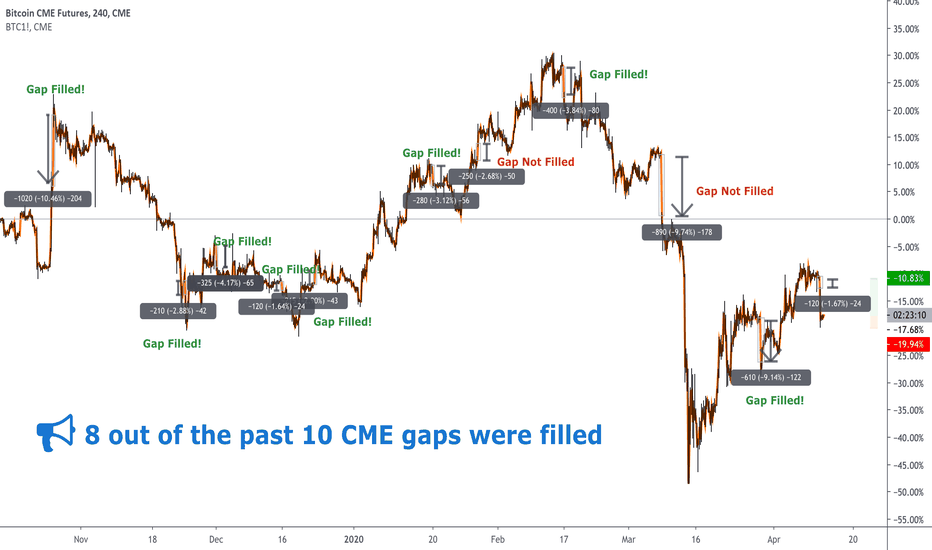 bitcoin cme futures tradingview