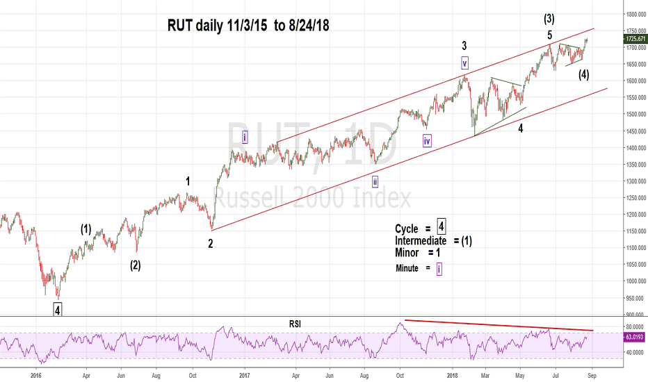 RUT: Intermediate View of Significant RUT Resistance