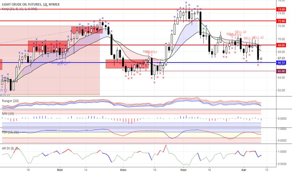 CL1!: Диапазонная торговля: Нефть и Золото на 09.08.2018 года