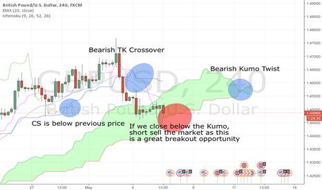 GBPUSD: Potential GBP/USD Bearish Kumo Breakout
