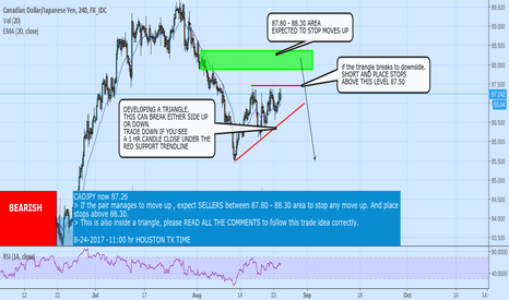 CADJPY: CADJPY inside a triangle, SHORT on a 1 hr break of support