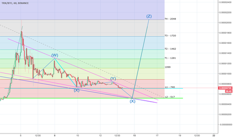 TRXBTC: Full TRXBTC Sketch - Fib Trajectory, Buy In and Time Projection