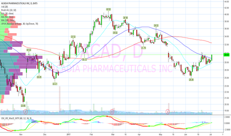 ACAD: downtrend breakout