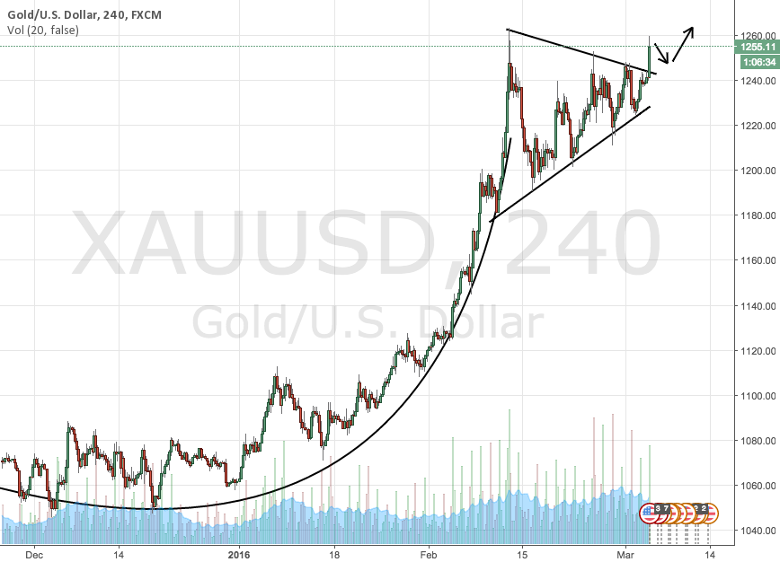 Bullish trend continuation on gold