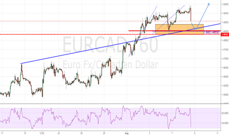 EURCAD: Trend Continuation Play