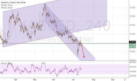 XAGUSD: watch the down channel.