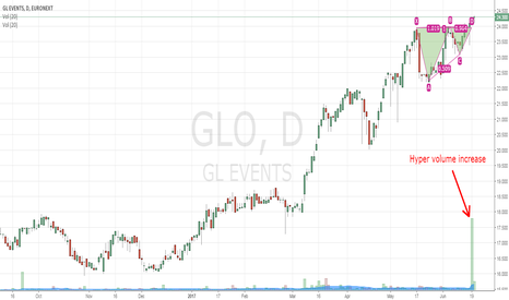 GLO: GL Events in new bullish phase