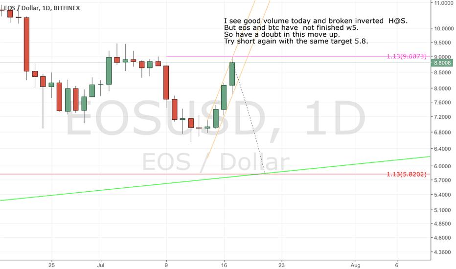 EOSUSD: Eosusd