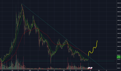 BTCUSD: not so advanced technical analysis