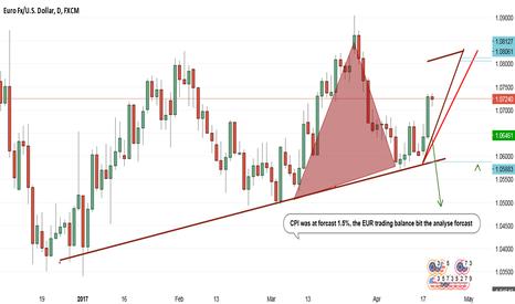 EURUSD: LONG ON EUR/USD 2 DAYS