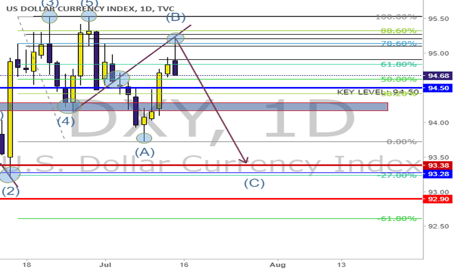 DXY: Short, with multiple confluence