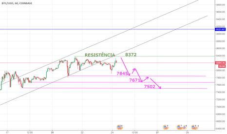 BTCUSD: Análise BTC/USD