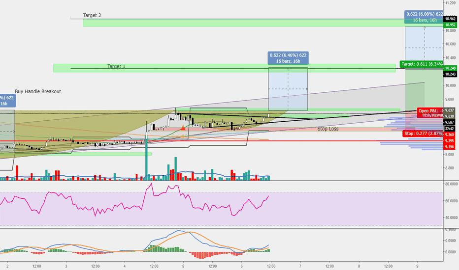 ETCUSD: ETC/USD Possible C&H Pattern