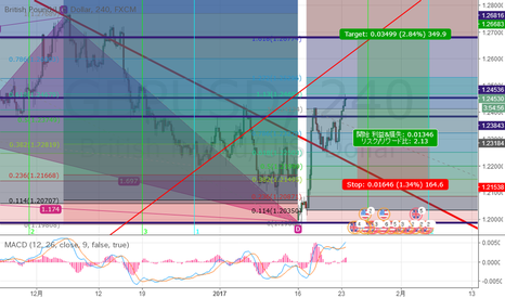 GBPUSD: GBPUSD The 5-0 pattern Bearrish
