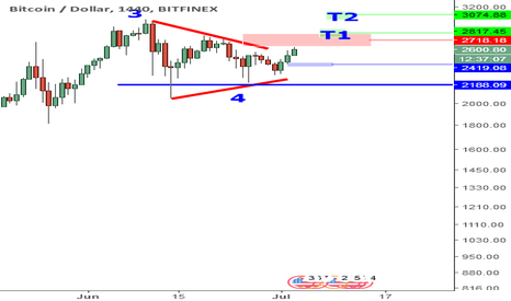 BTCUSD: BTCUSD Overview: Consolidation May Be Over Soon.