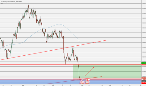 USDCAD: USDCAD LONG - TESTING 2015 SUPPORT LEVELS