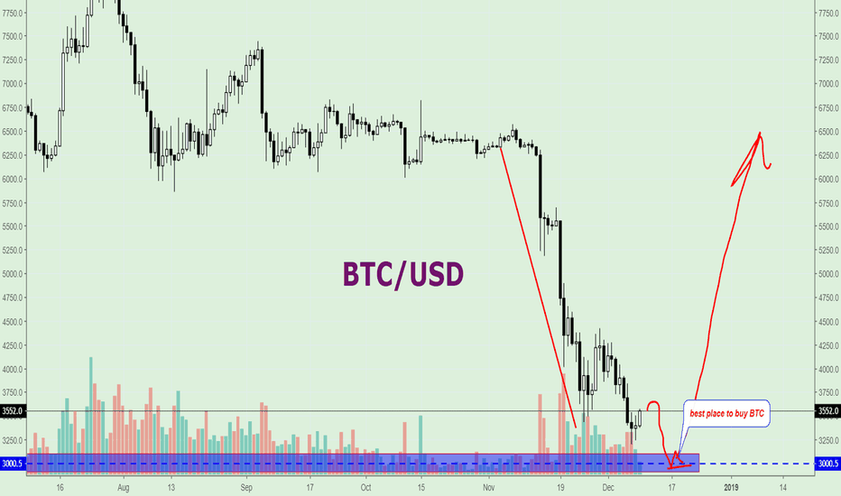 XBTUSD: (BTC/USD)   The best place to buy bitcoin is $3000