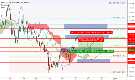 EURJPY: Again with fib level for EJ