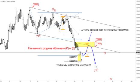 EURUSD: More Downside On EURUSD After A Bounce