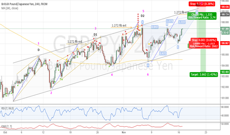 GBPJPY: 4th Time Charmer ????