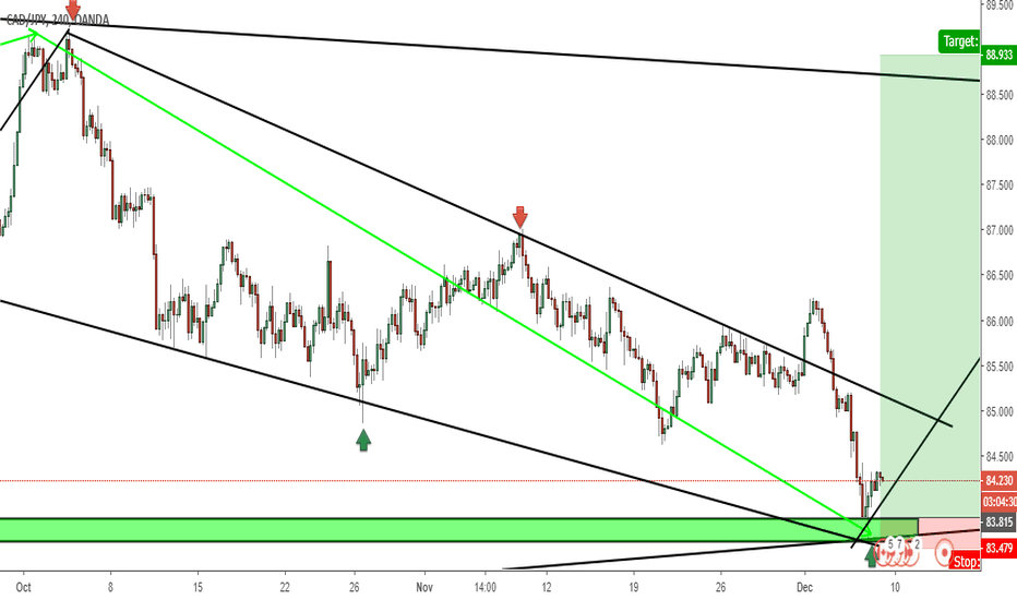 CADJPY: cad/jpy bullish flag pattern