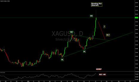 XAGUSD: Shooting (Silver) Star - Watch out below!