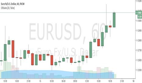 EURUSD: eurusd покупка