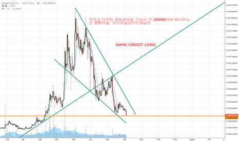 GAMEBTC: GAMEBTC LONG