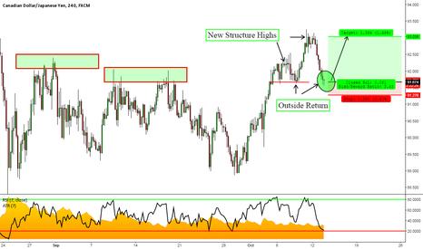 CADJPY: CADJPY: Perfect Example of a Structure Based TCT Opportunity